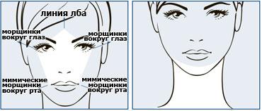 Зоны интенсивного антивозрастного ухода за кожей